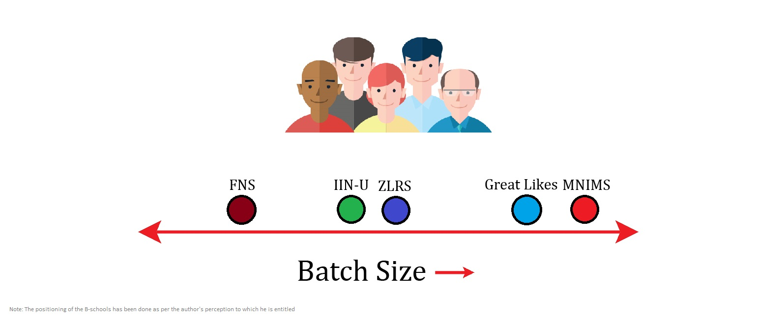 What is Positioning in Marketing - Batch Size