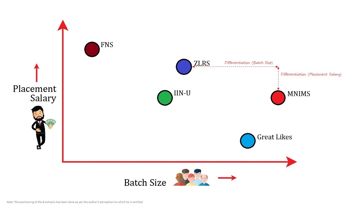 What is Positioning in Marketing - Placement vs Batch Size