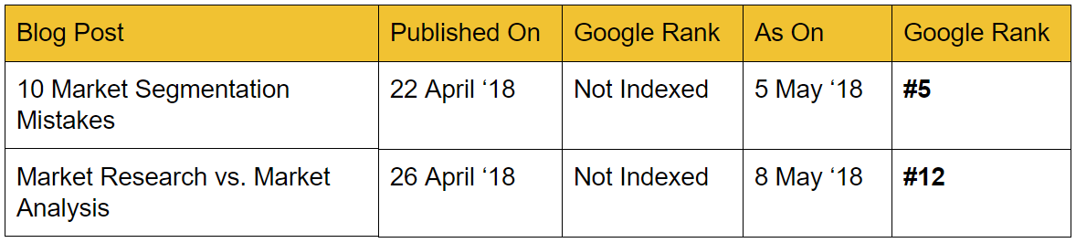 How to reach page 1 of Google
