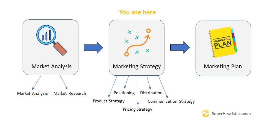 Marketing Plan Overview