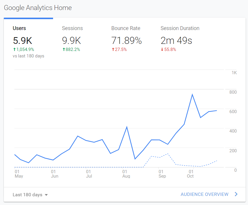 Analytics - Marketing Metrics