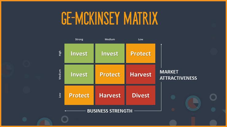 GE Matrix for Product Portfolio analysis - Super Heuristics