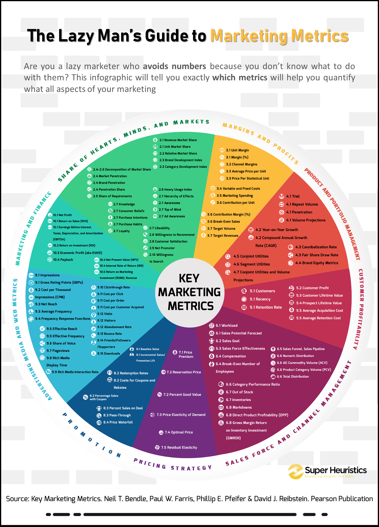 Key Marketing Metrics - Marketing Metrics