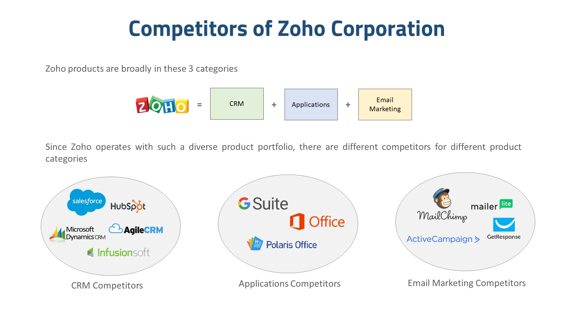 about zoho corporation competitors