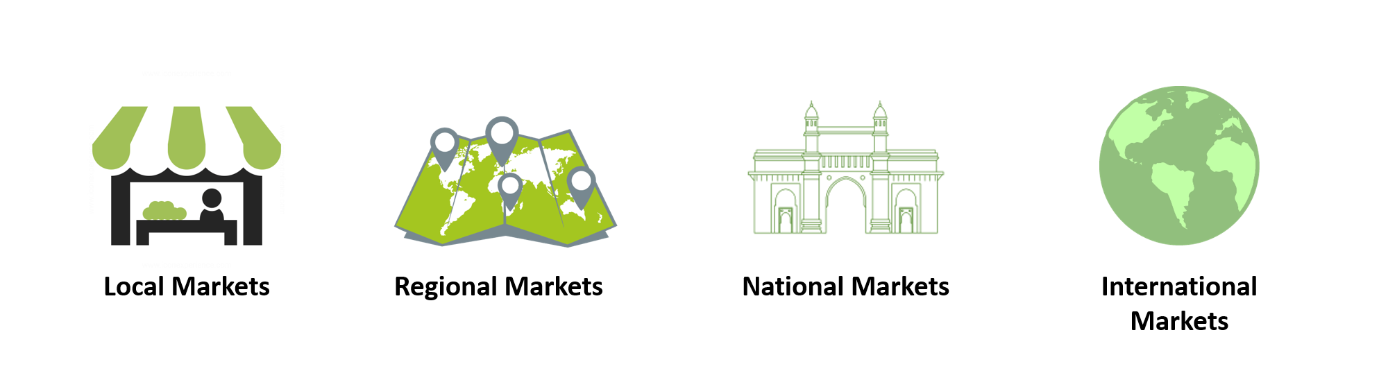Classification of Markets - Locations