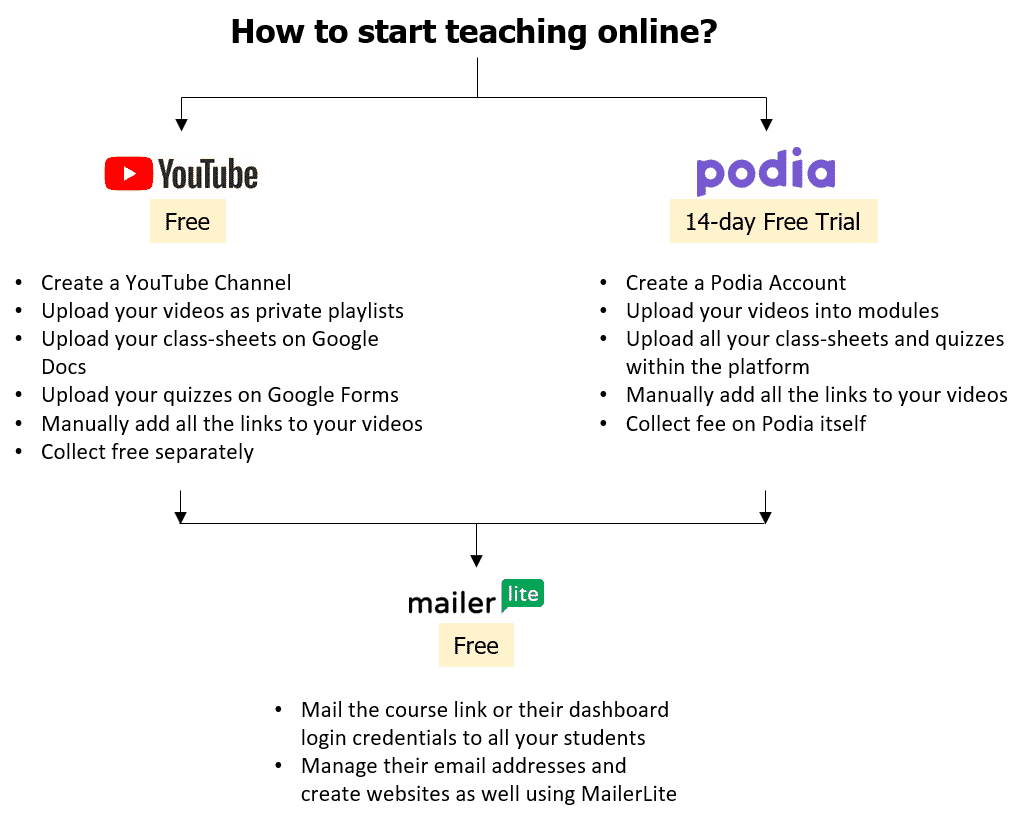How to start teaching online flowchart