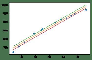 3 lines scatter plot