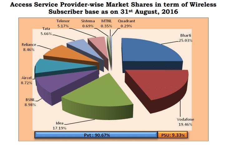 Telecom Market 1