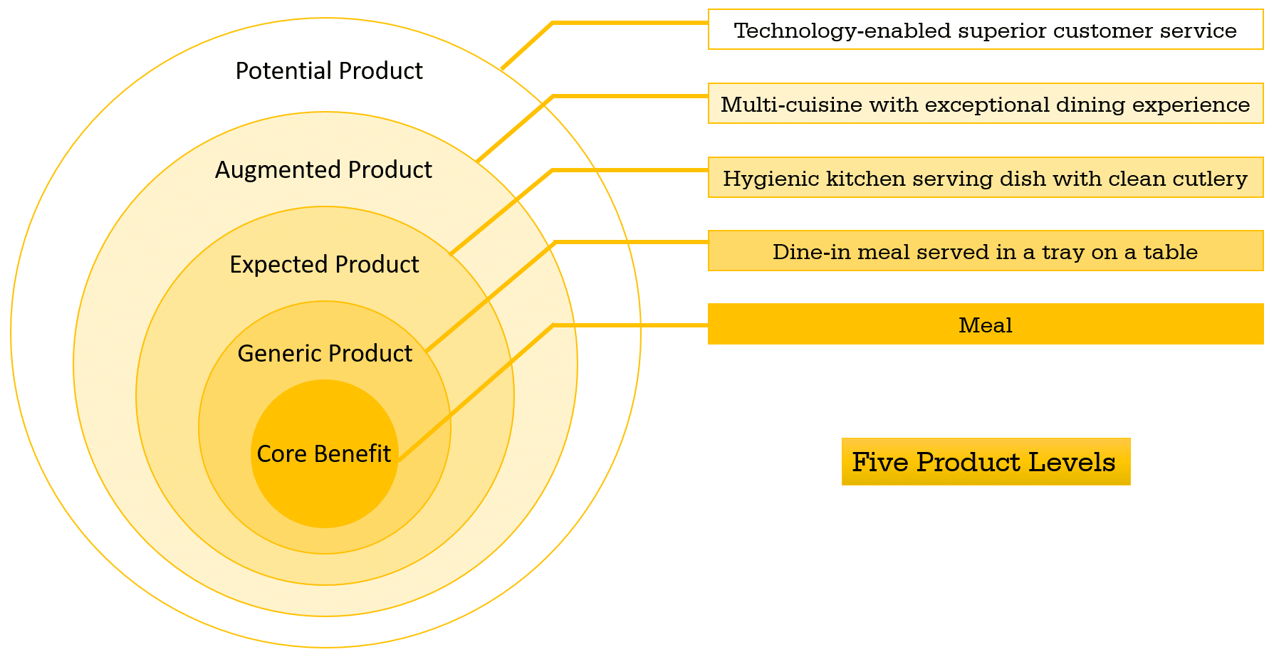 Kotler's Five Product Levels with example