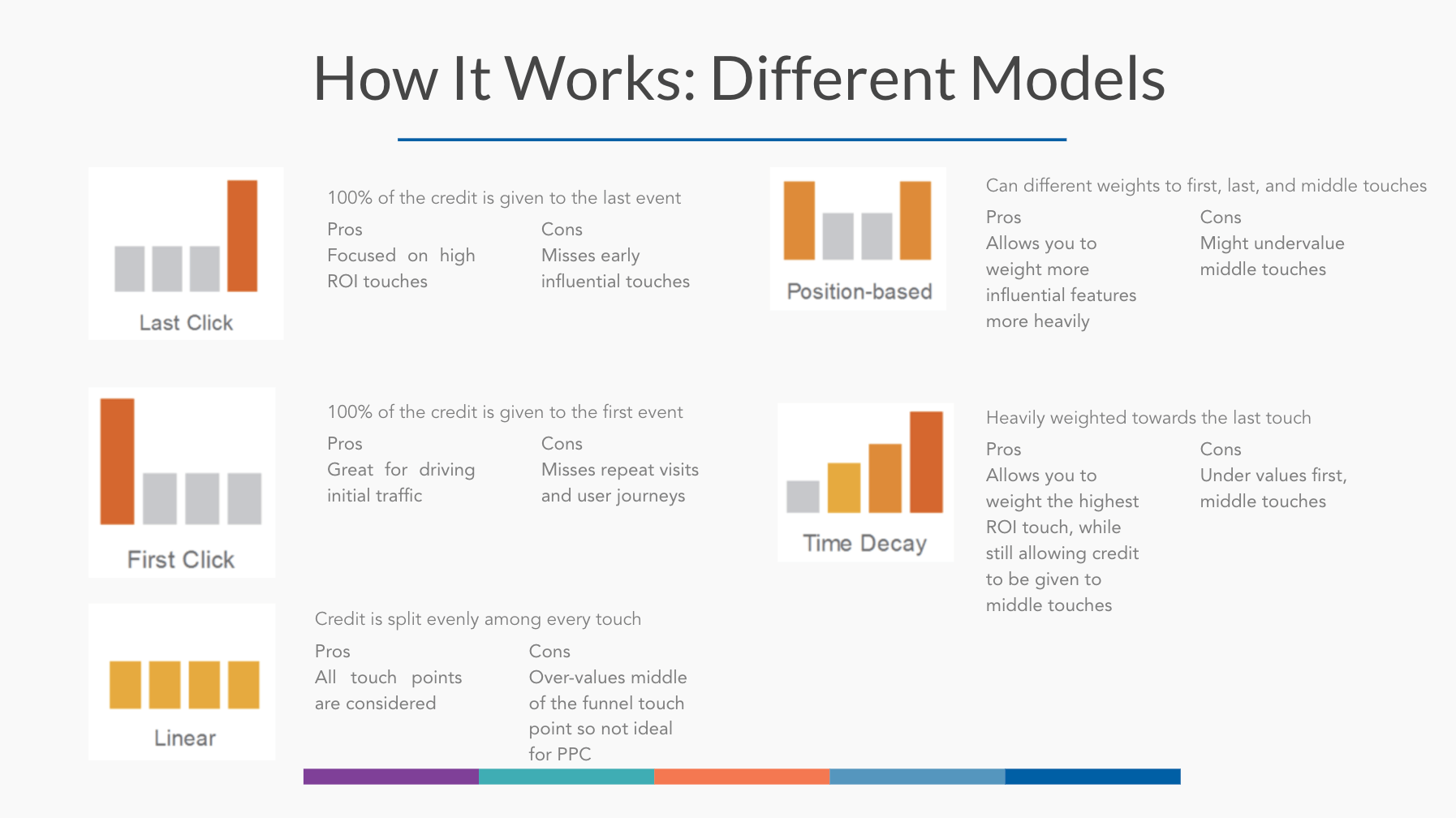 How Attribution Models work - Statistics in Marketing