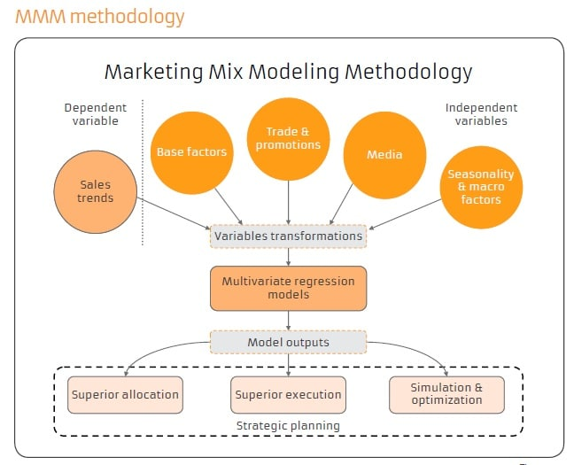 Marketing Mix Modelling Methodology - Statistics in Marketing