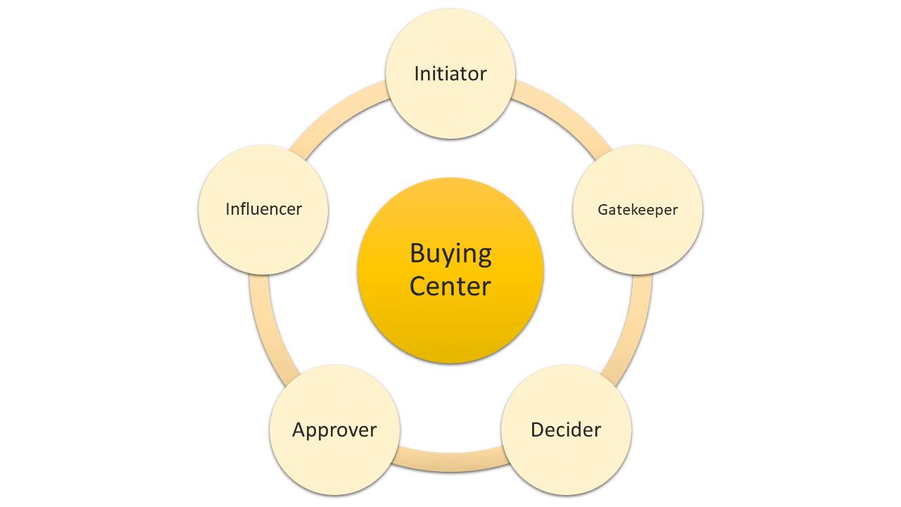 B2B Marketing Concepts - Roles