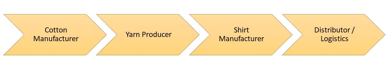 B2B Marketing Concepts - Value Chain