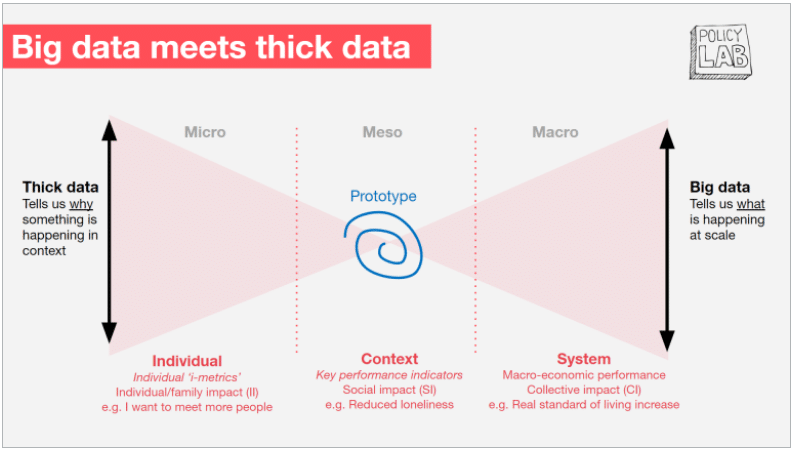 What is thick data : big data meets thick data