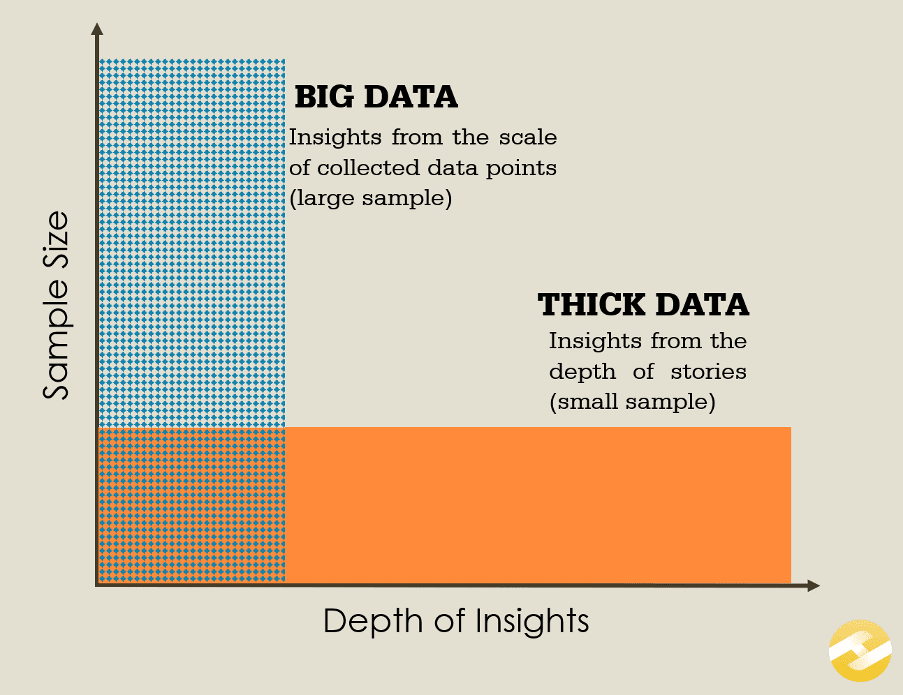 What is thick data : big data vs thick data