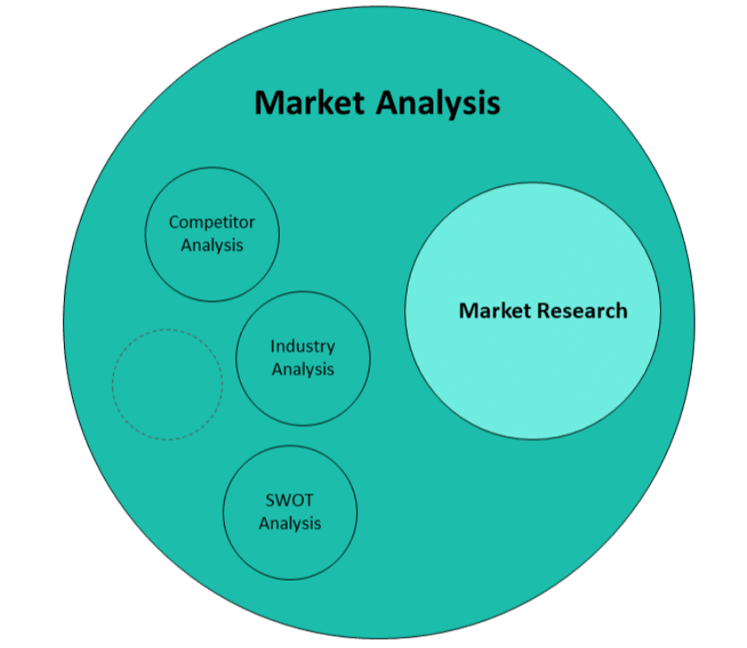 1 Difference between Market Research and Market Analysis