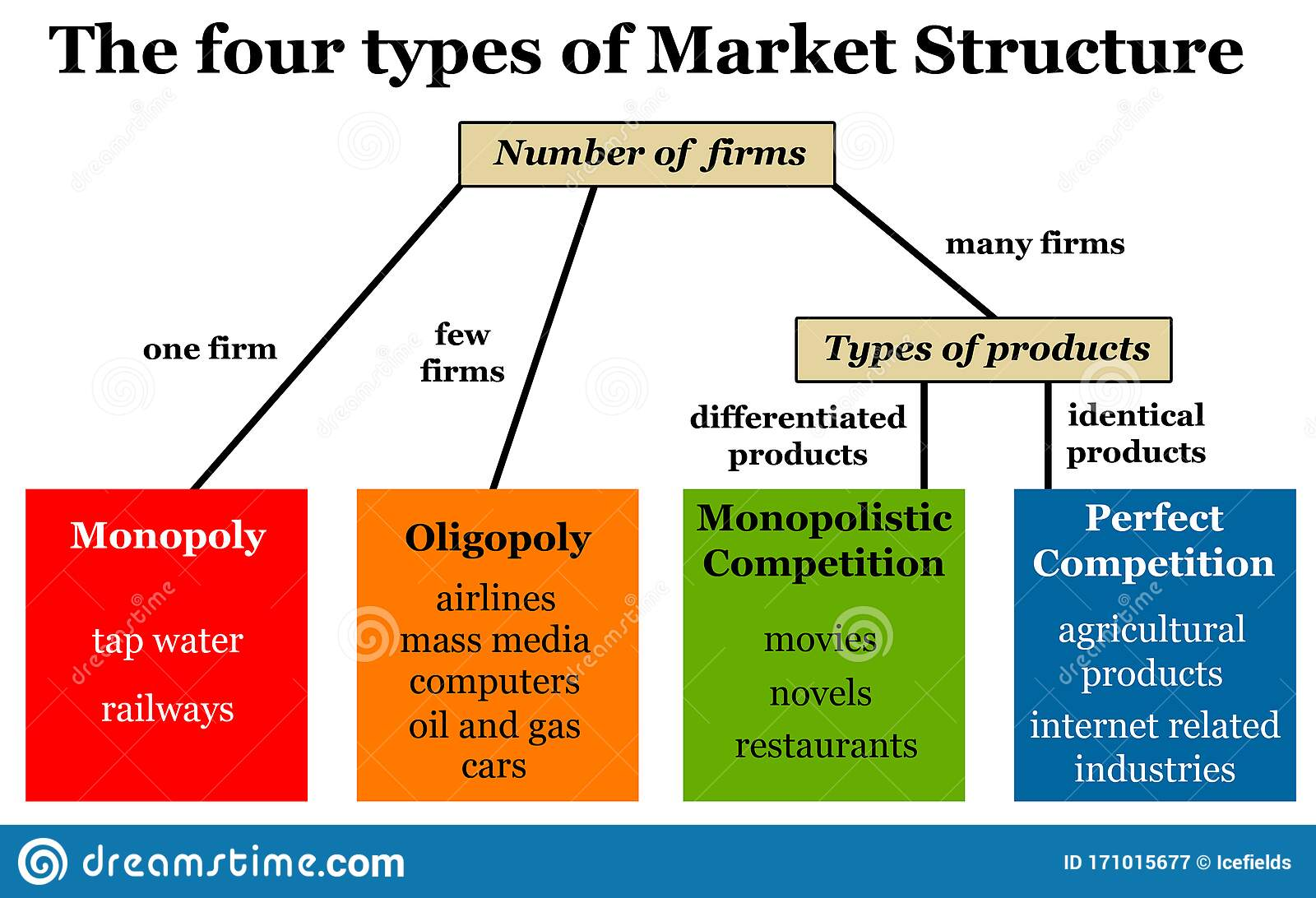 Types of market structures - How to launch your product