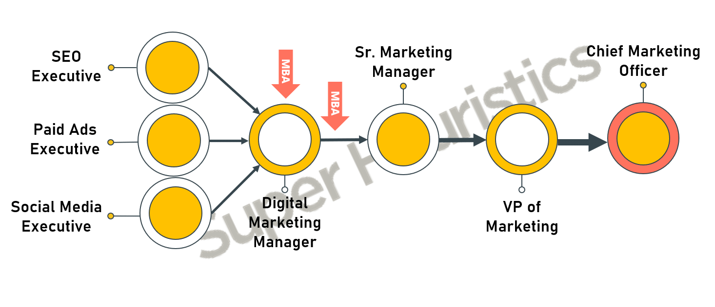 Careers in Marketing After MBA Digital Marketing