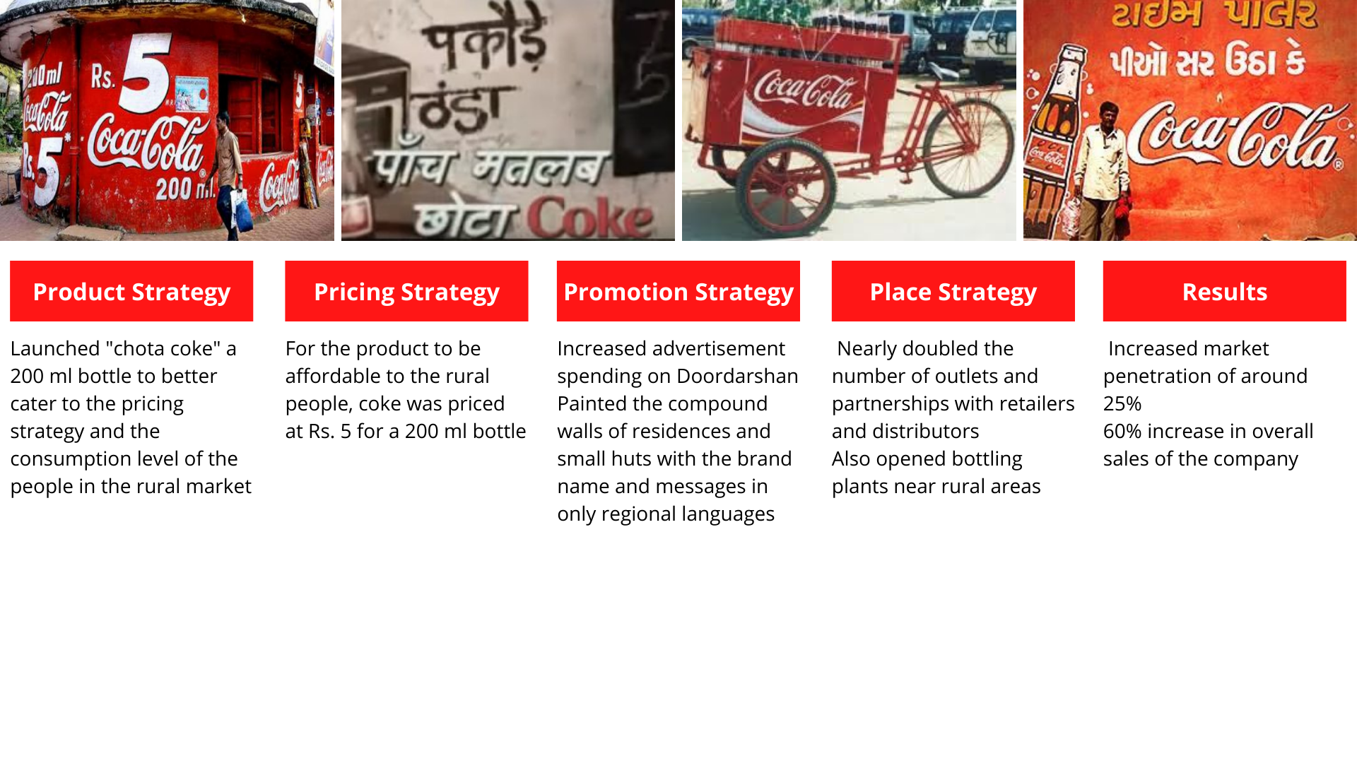Rural Marketing Strategy