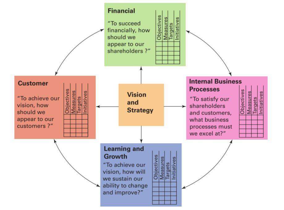 What is a Balanced Scorecard