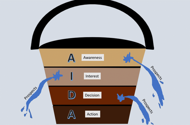 what is a sales funnel and how does it work