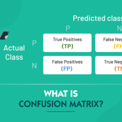 What is Confusion Matrix ?