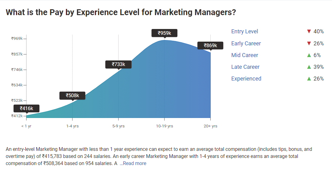 Graph showing salary for marketing managers