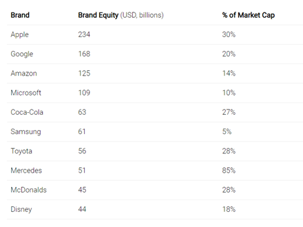 meaning of Brand Equity