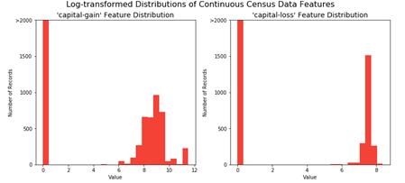 Classification Algorithm for Marketing Analytics
