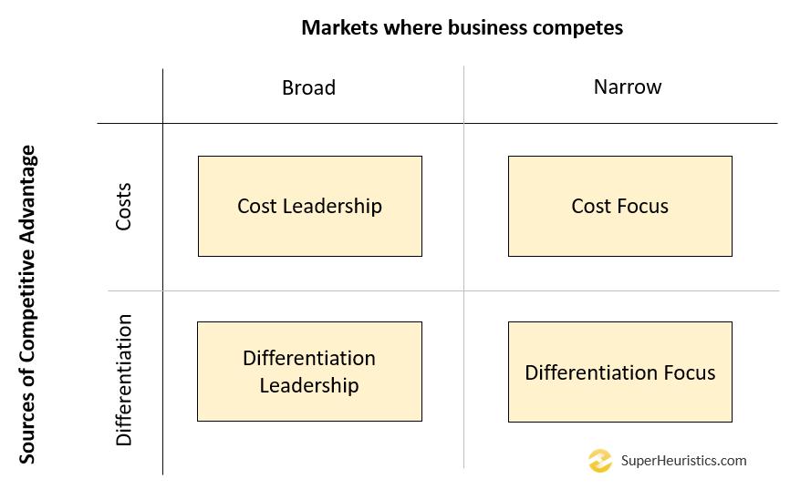 Porter's Generic Strategies Matrix