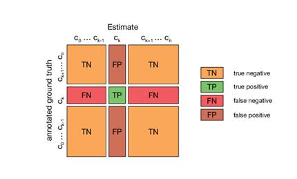 Multi-dimensional Confusion Matrix