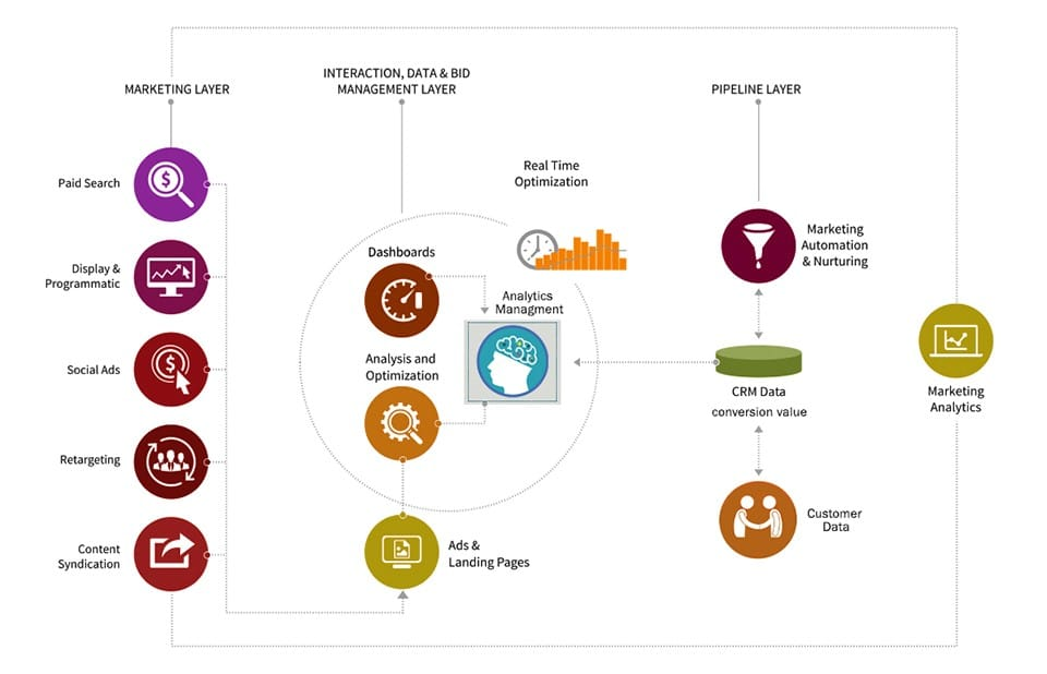 Elements of Marketing Analytics