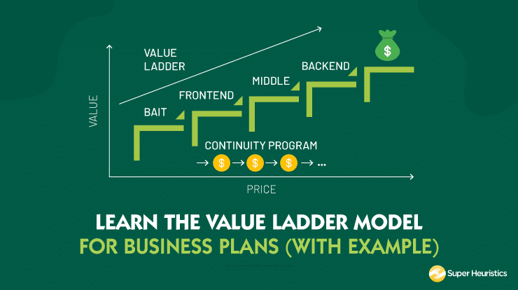 The Value Ladder Model