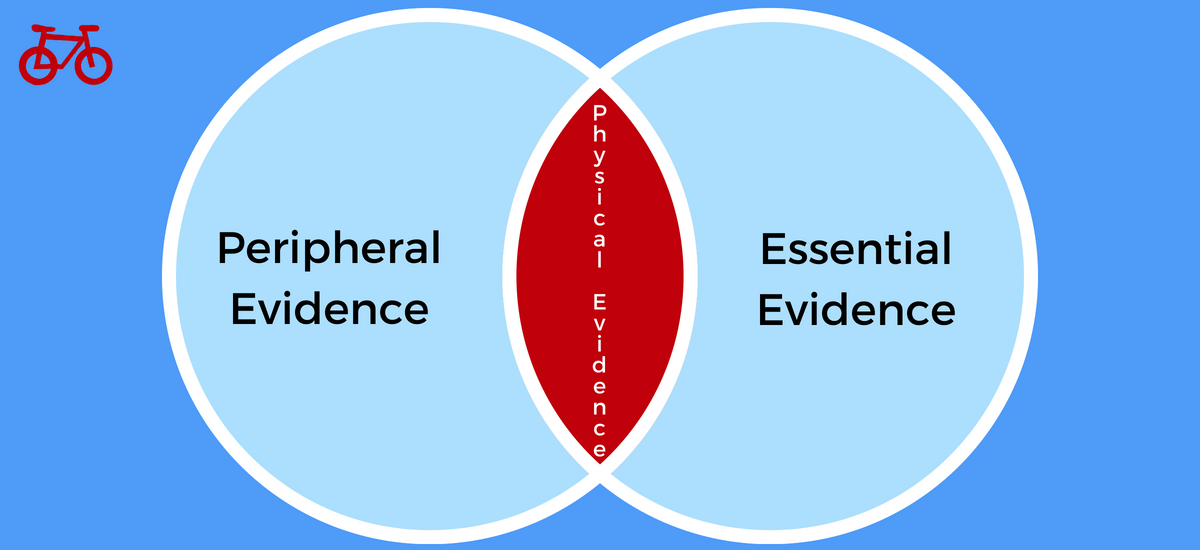 Physical Evidence for Services Marketing