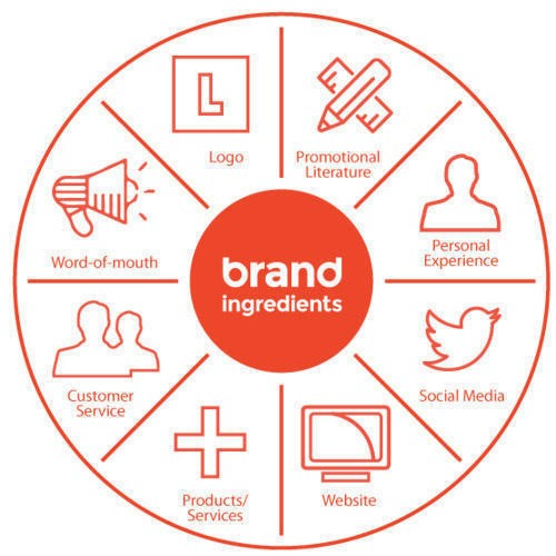 How to Brand Services