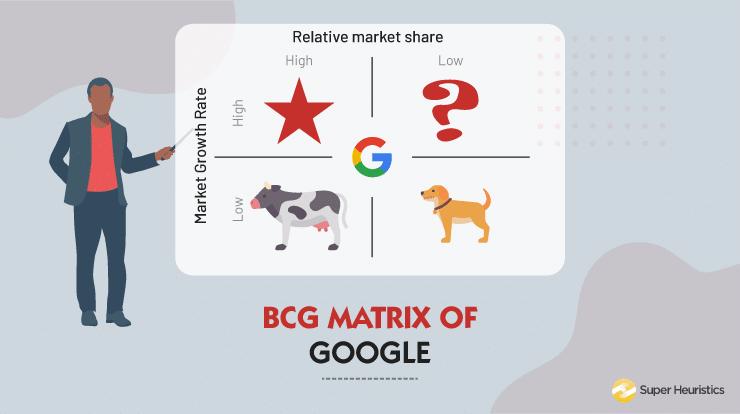 BCG Google