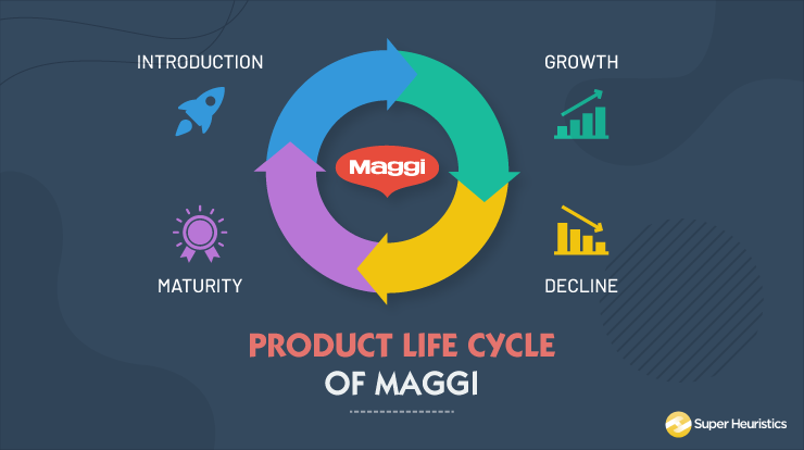 Product life cycle of maggi