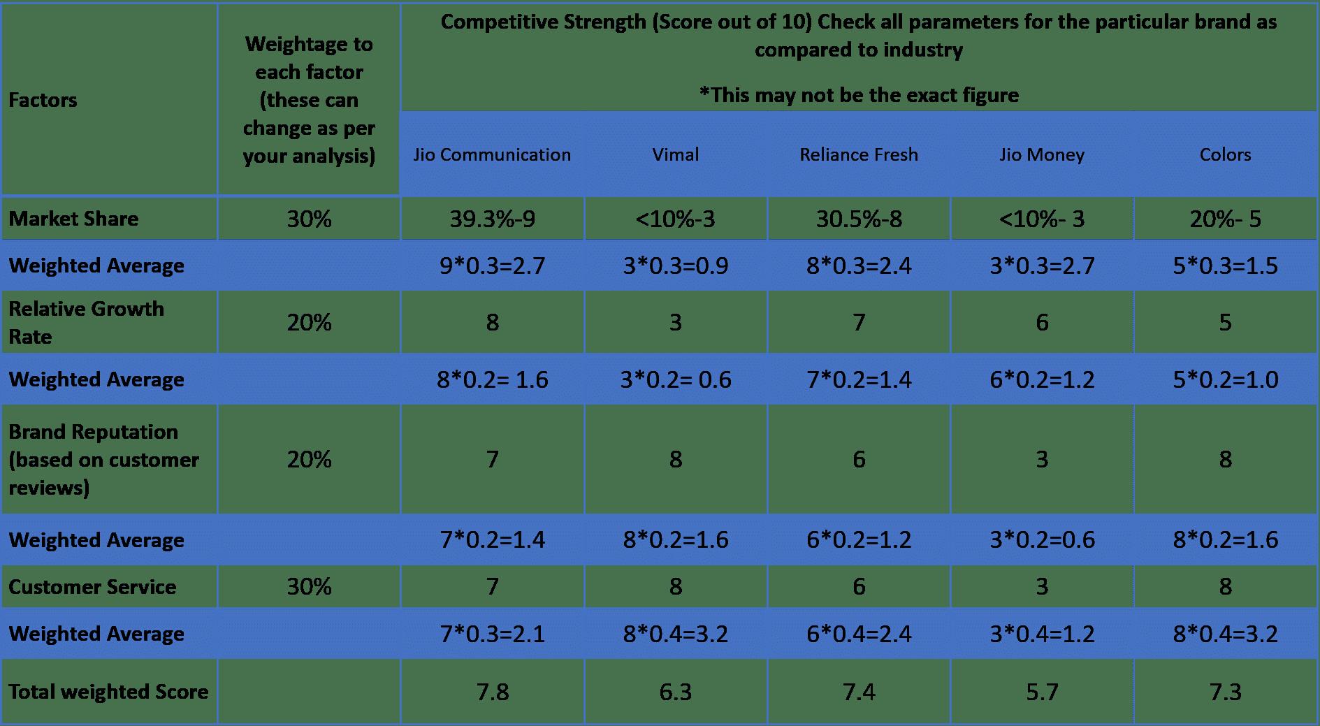 GE Calculation