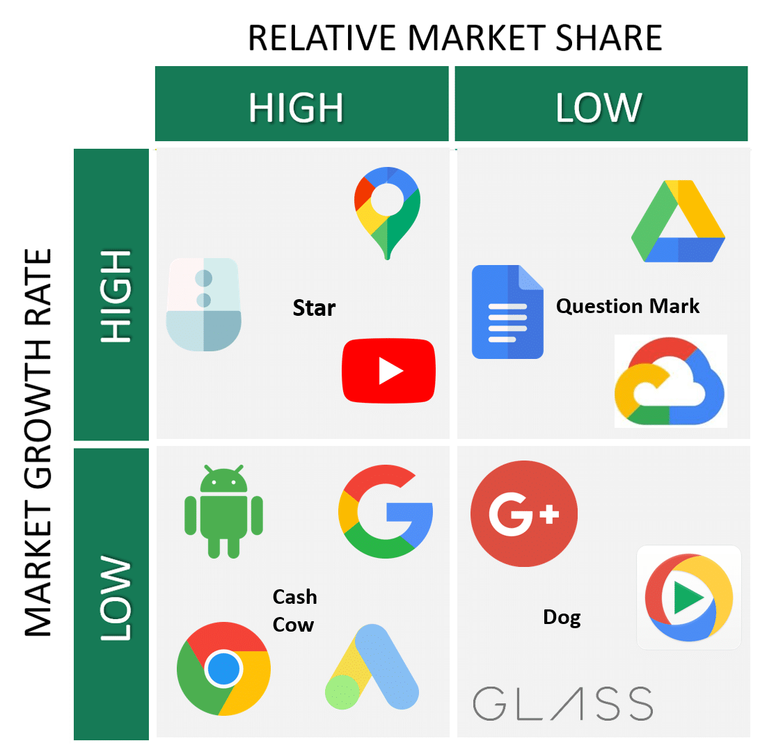 Google BCG Matrix