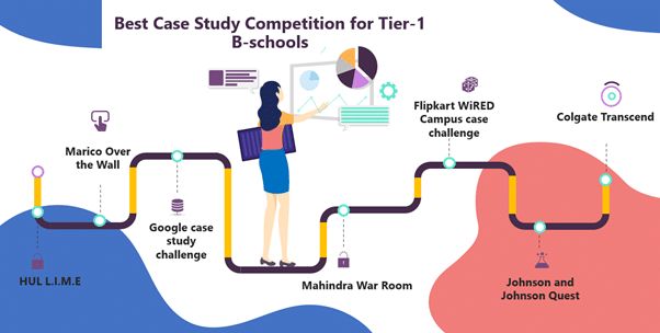 Best case study competitions for Tier-1 B-schools