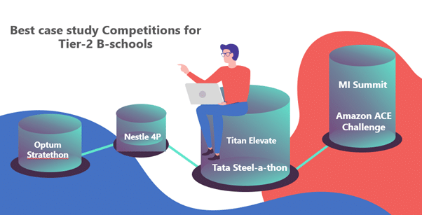 Best case study competitions for Tier-2 B-schools