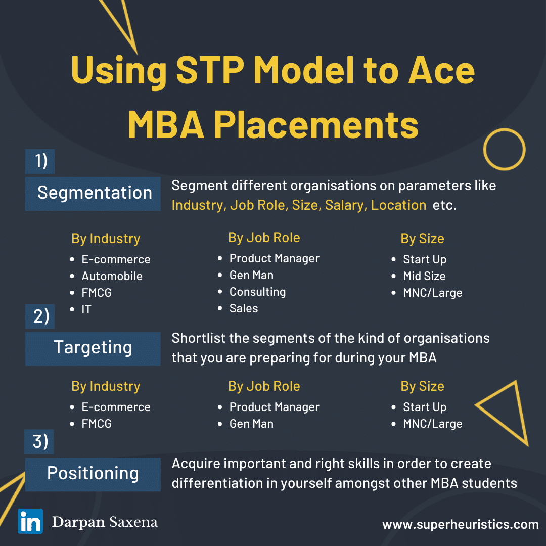 Which Skills To Learn for MBA Placements_ [2x2 Framework]